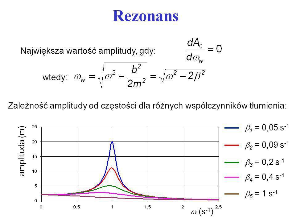 Rezonans Największa wartość amplitudy, gdy: wtedy: