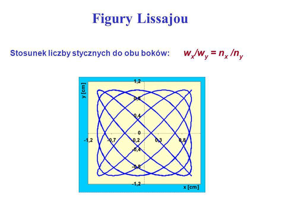 Figury Lissajou Stosunek liczby stycznych do obu boków: wx/wy = nx /ny