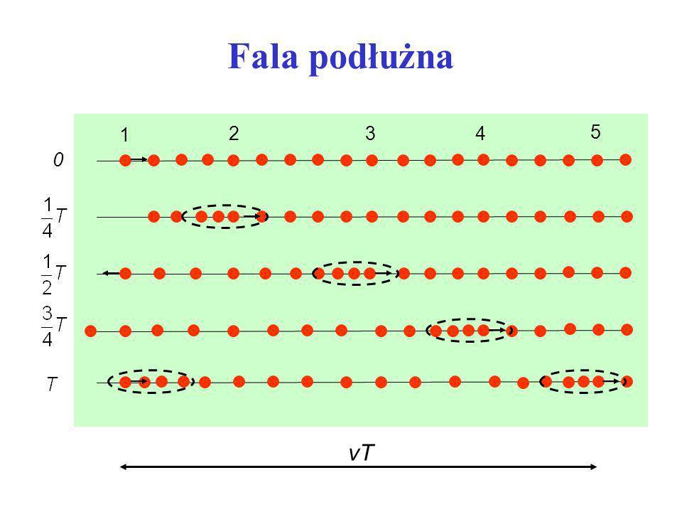 Fala podłużna 1 2 3 4 5 vT