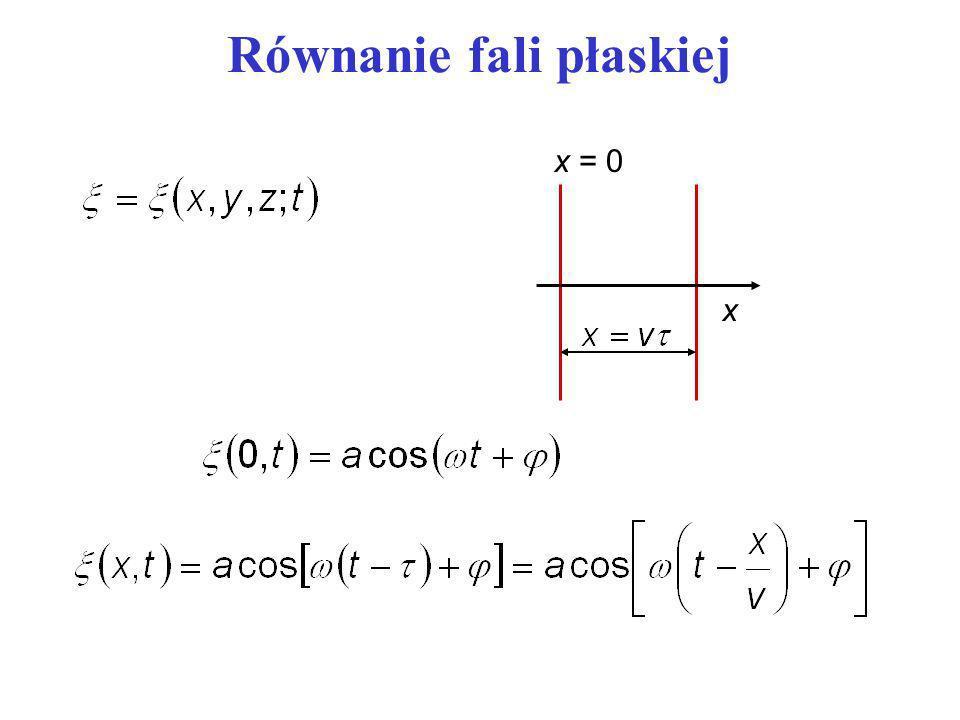 Równanie fali płaskiej