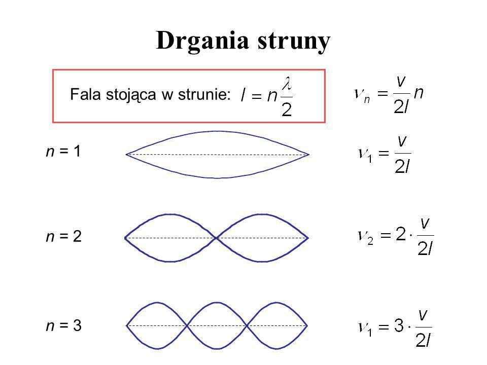 Drgania struny Fala stojąca w strunie: n = 1 n = 2 n = 3