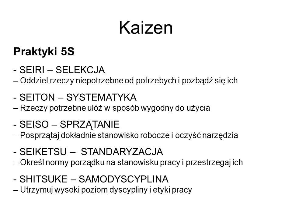 Kaizen Praktyki 5S. SEIRI – SELEKCJA – Oddziel rzeczy niepotrzebne od potrzebych i pozbądź się ich.