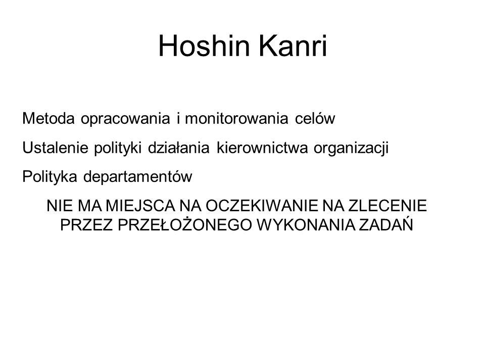 Hoshin Kanri Metoda opracowania i monitorowania celów