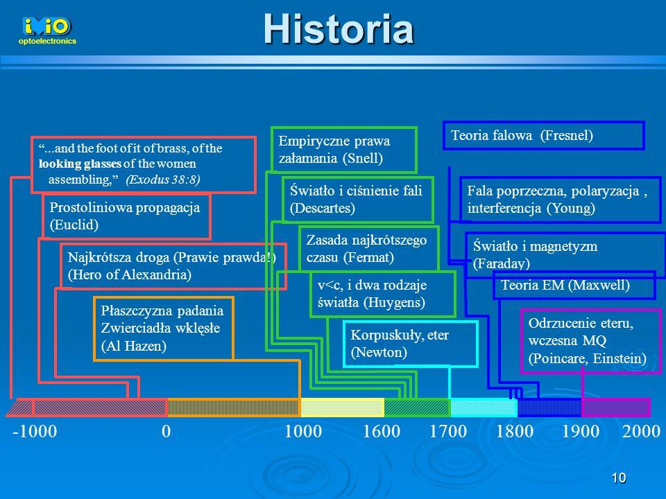 Historia -1000 1000 1600 1700 1800 1900 2000 Teoria falowa (Fresnel)