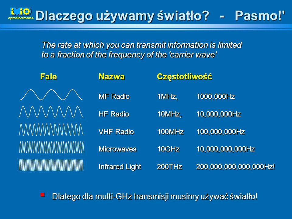 Dlaczego używamy światło - Pasmo!