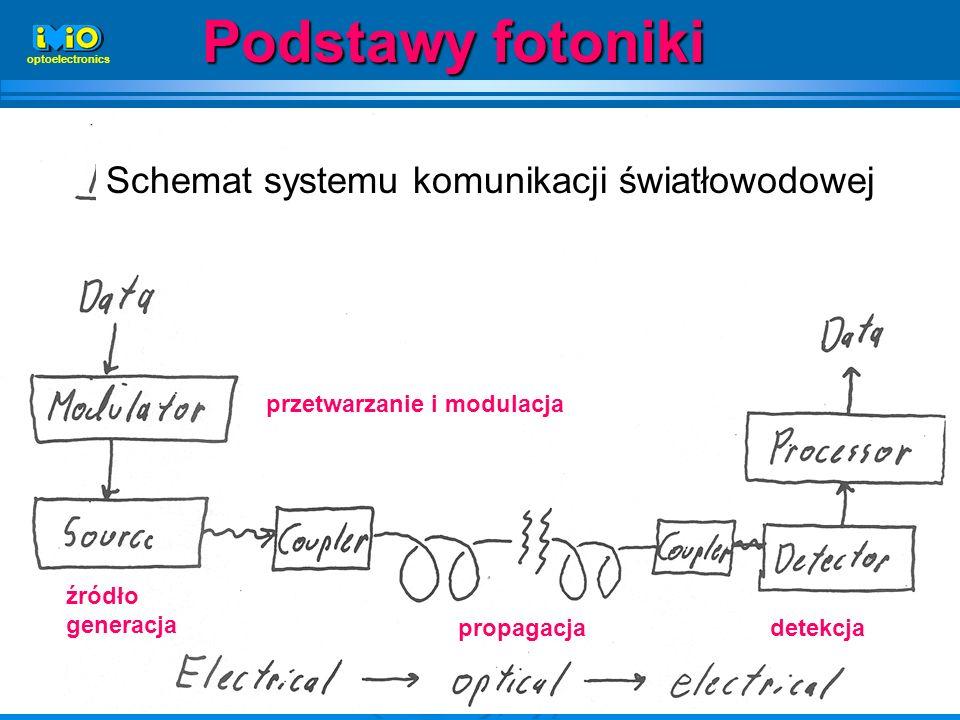Podstawy fotoniki Schemat systemu komunikacji światłowodowej