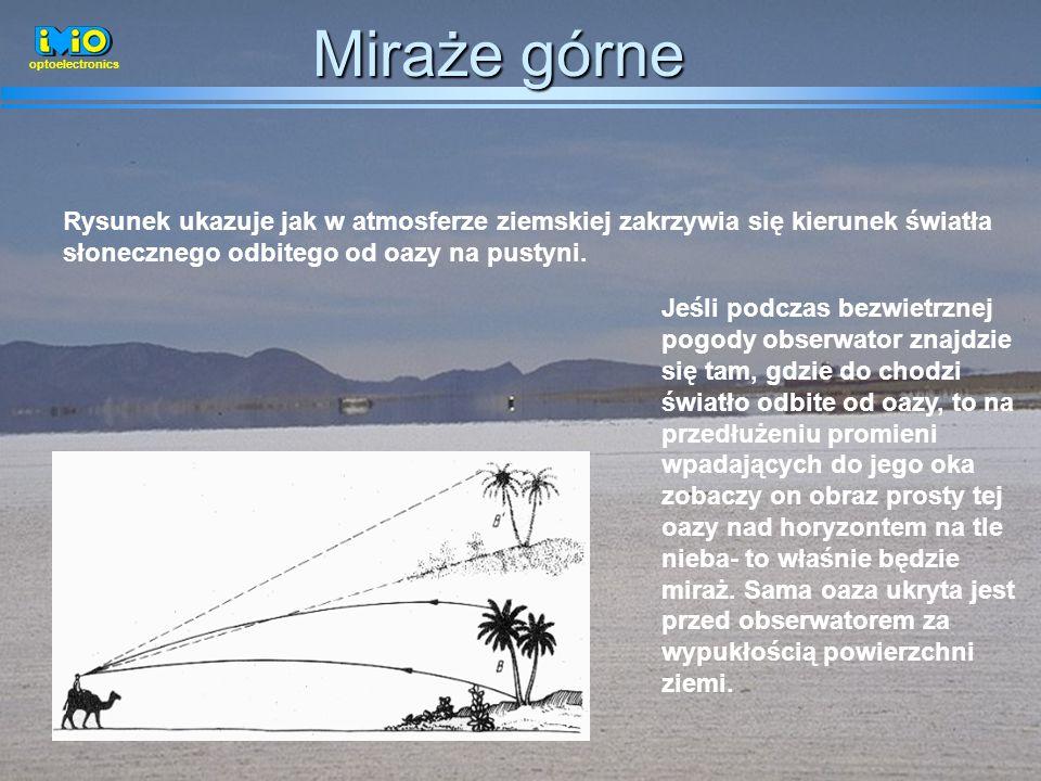 Miraże górne optoelectronics. Rysunek ukazuje jak w atmosferze ziemskiej zakrzywia się kierunek światła słonecznego odbitego od oazy na pustyni.