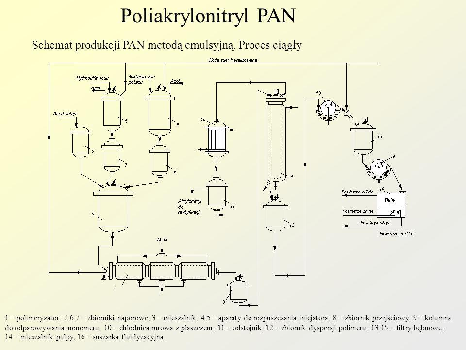 Poliakrylonitryl PAN Schemat produkcji PAN metodą emulsyjną. Proces ciągły.