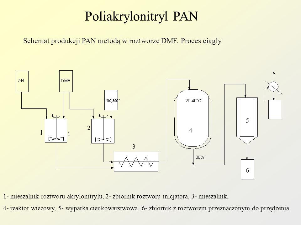 Poliakrylonitryl PAN Schemat produkcji PAN metodą w roztworze DMF. Proces ciągły. 5. 2. 4. 1. 1.