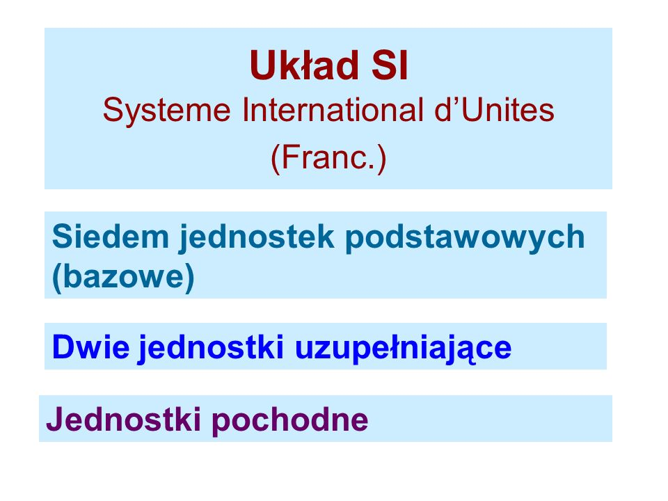 Układ SI Systeme International d'Unites (Franc.)