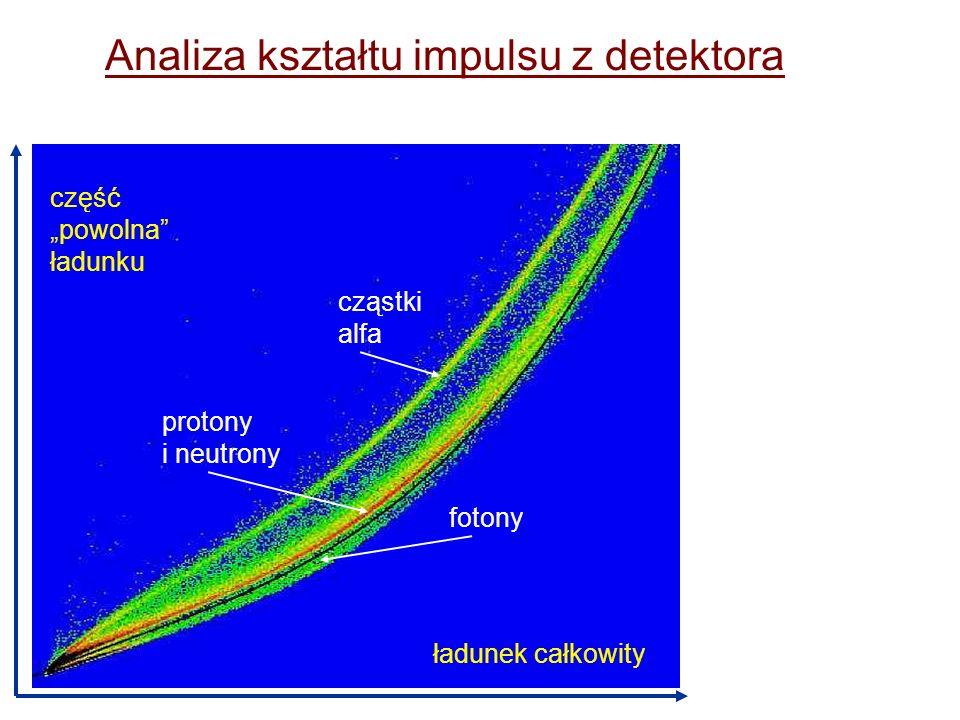 Analiza kształtu impulsu z detektora