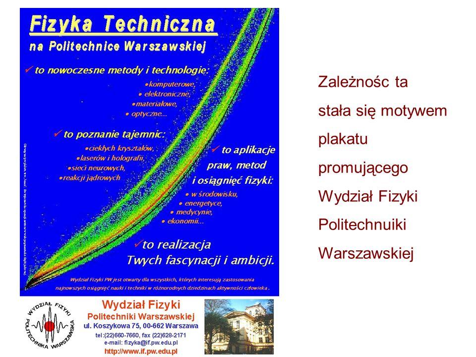 Zależnośc ta stała się motywem plakatu promującego Wydział Fizyki Politechnuiki Warszawskiej