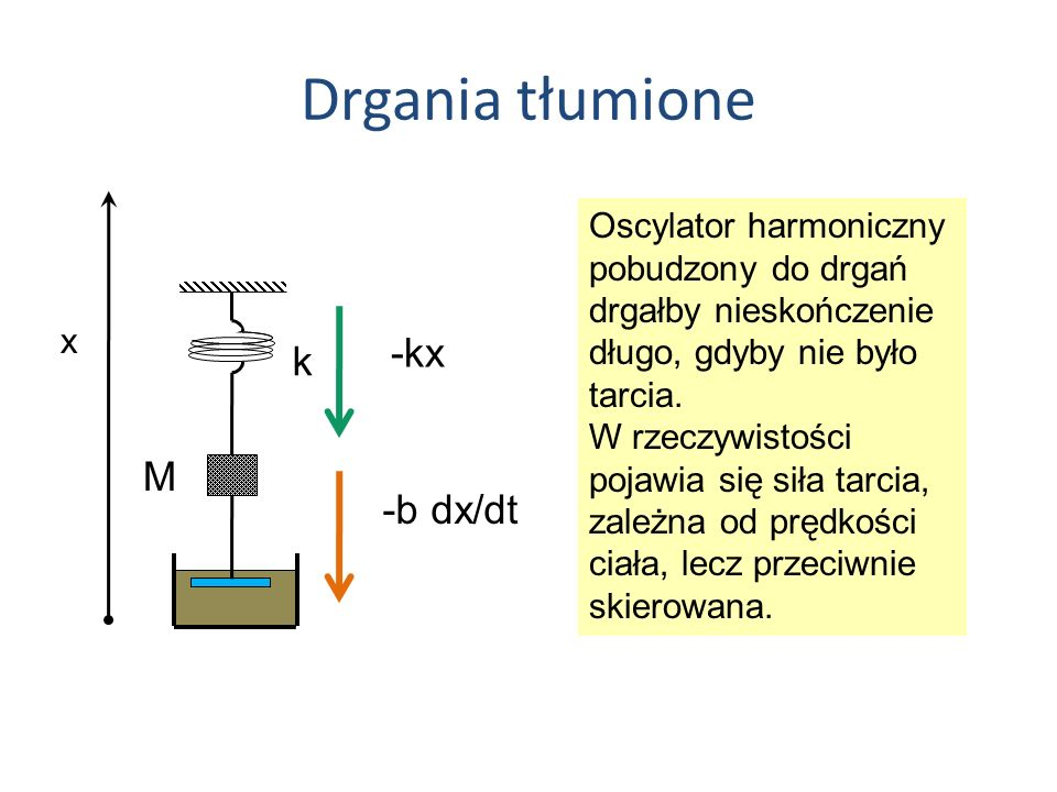 Drgania tłumione -kx k M m -b dx/dt