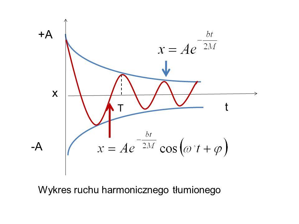 +A x t T -A Wykres ruchu harmonicznego tłumionego
