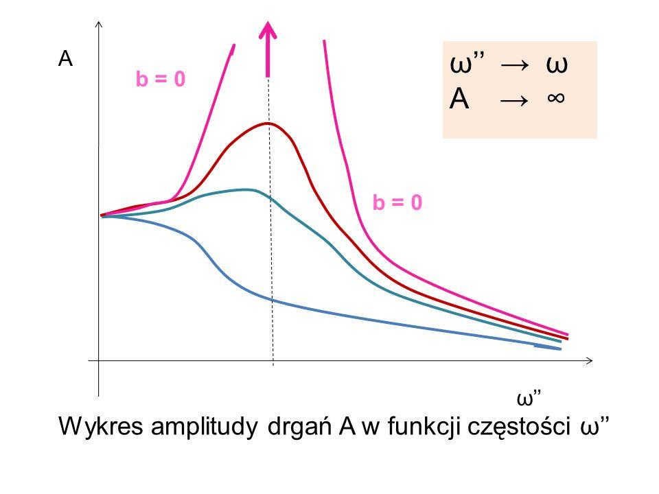 ω'' → ω A → ∞ Wykres amplitudy drgań A w funkcji częstości ω'' A b = 0