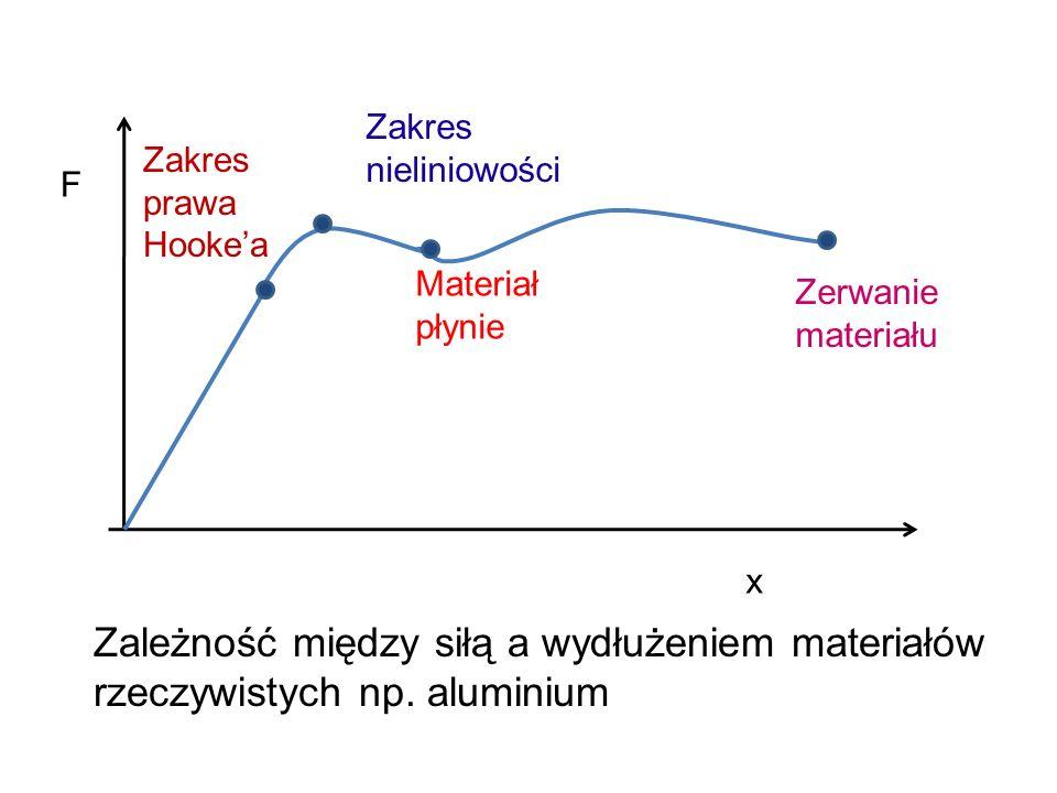 Zakres nieliniowości Zakres prawa Hooke'a. F. Materiał płynie. Zerwanie materiału. x.
