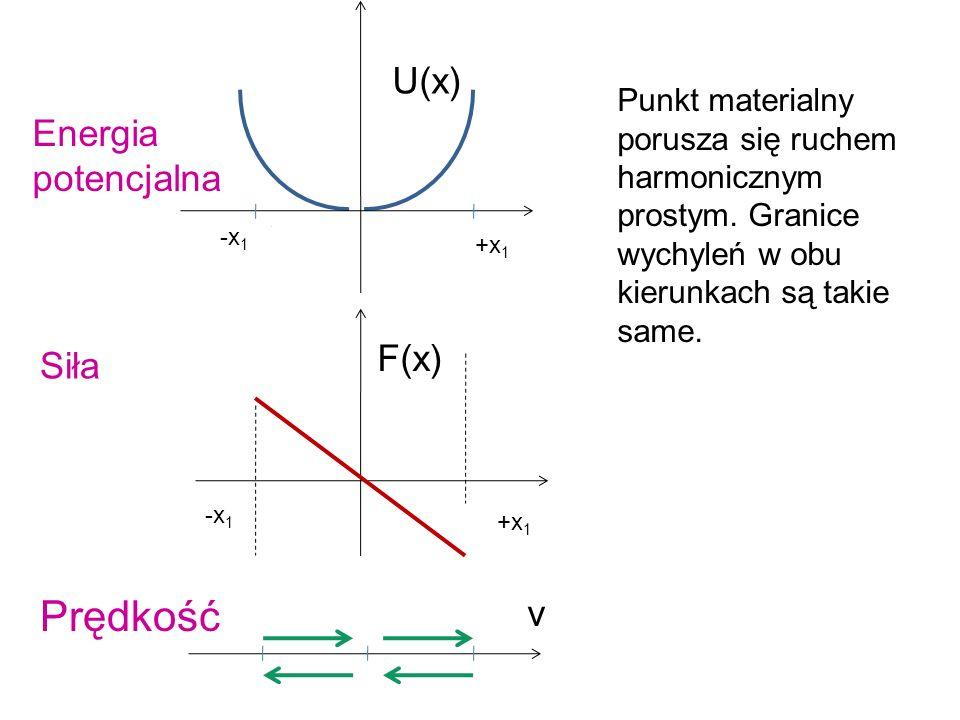Prędkość U(x) Energia potencjalna F(x) Siła v