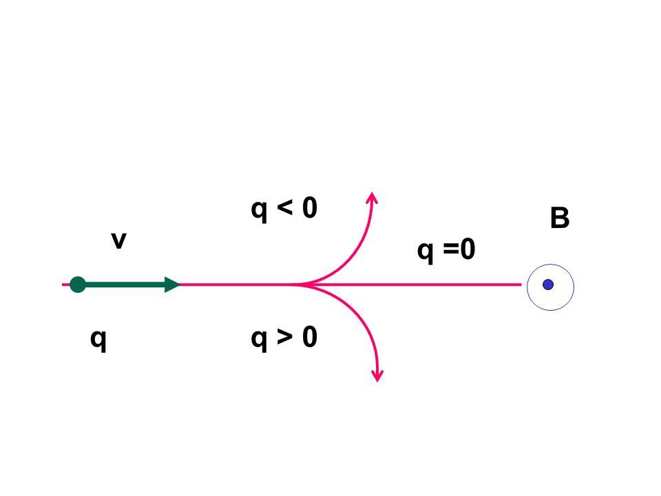 q < 0 B v q =0 q q > 0