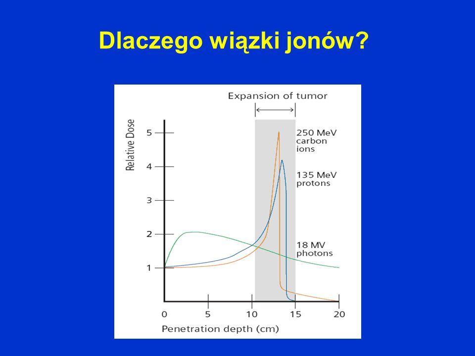 Dlaczego wiązki jonów