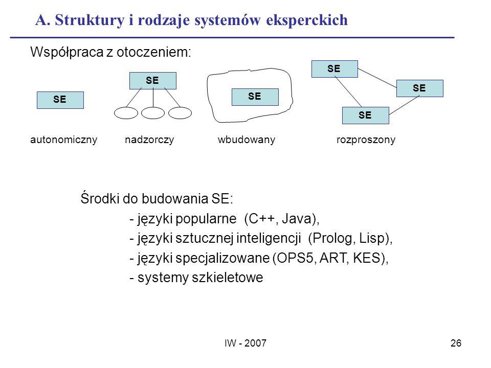 A. Struktury i rodzaje systemów eksperckich