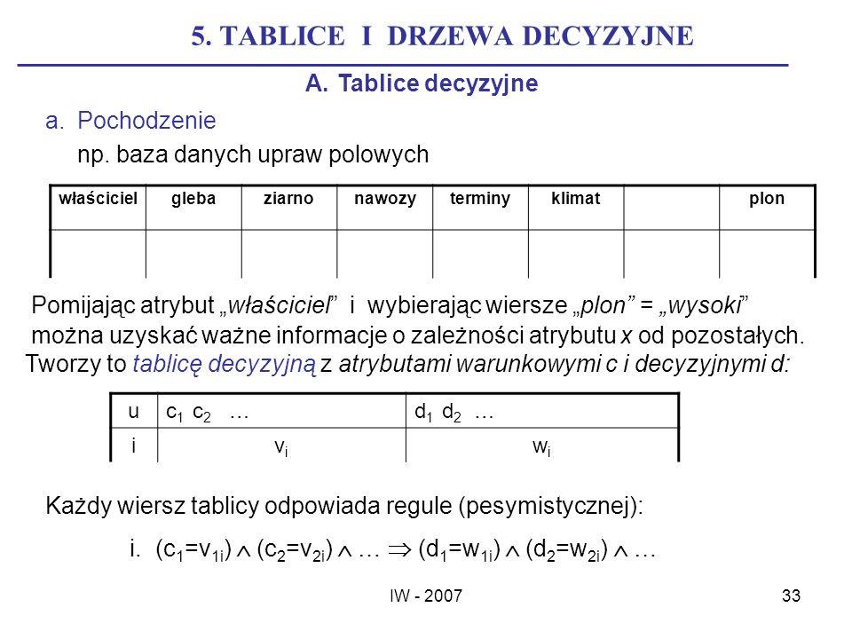 5. TABLICE I DRZEWA DECYZYJNE