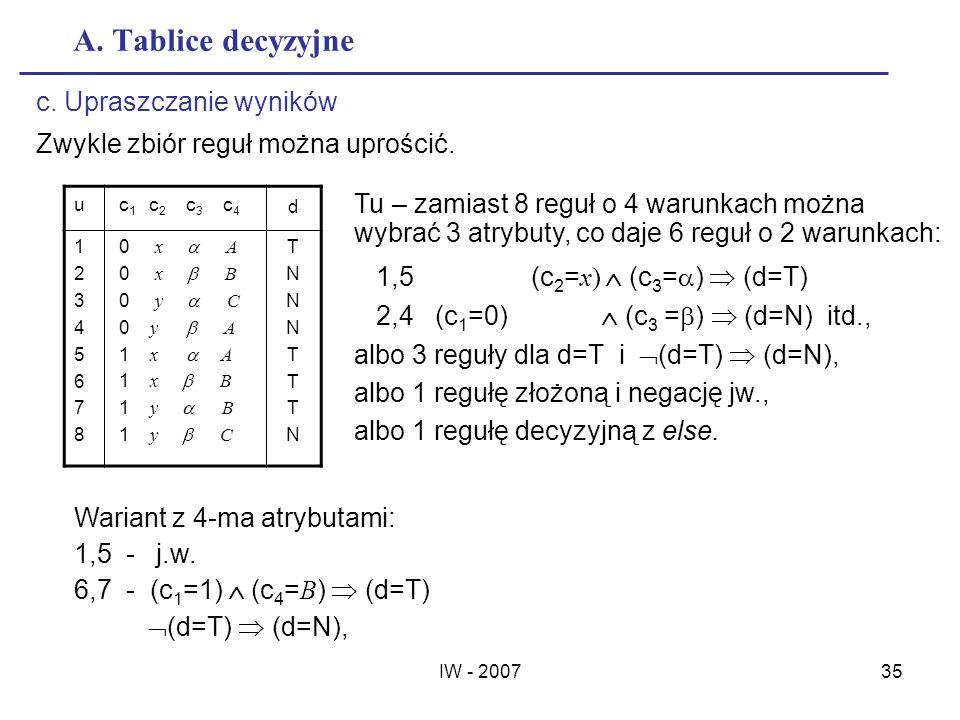 A. Tablice decyzyjne c. Upraszczanie wyników