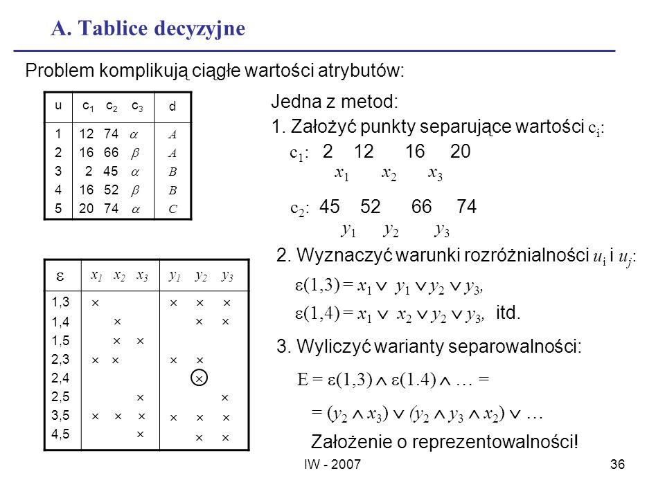 A. Tablice decyzyjne   Problem komplikują ciągłe wartości atrybutów:
