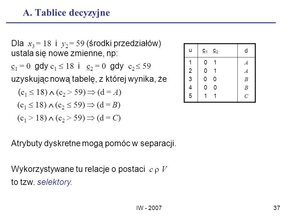A. Tablice decyzyjne Dla x3 = 18 i y2 = 59 (środki przedziałów) ustala się nowe zmienne, np: c1 = 0 gdy c1  18 i c2 = 0 gdy c2  59.