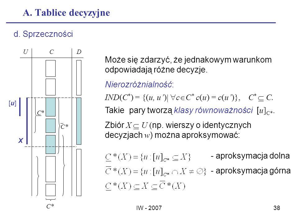 A. Tablice decyzyjne d. Sprzeczności