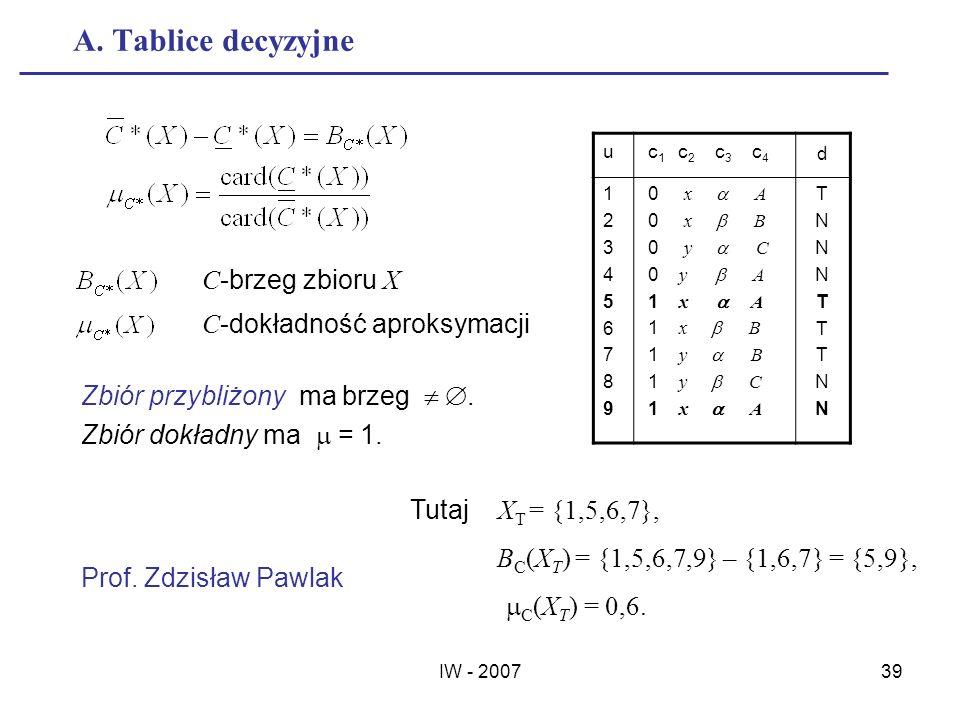 A. Tablice decyzyjne C-brzeg zbioru X C-dokładność aproksymacji