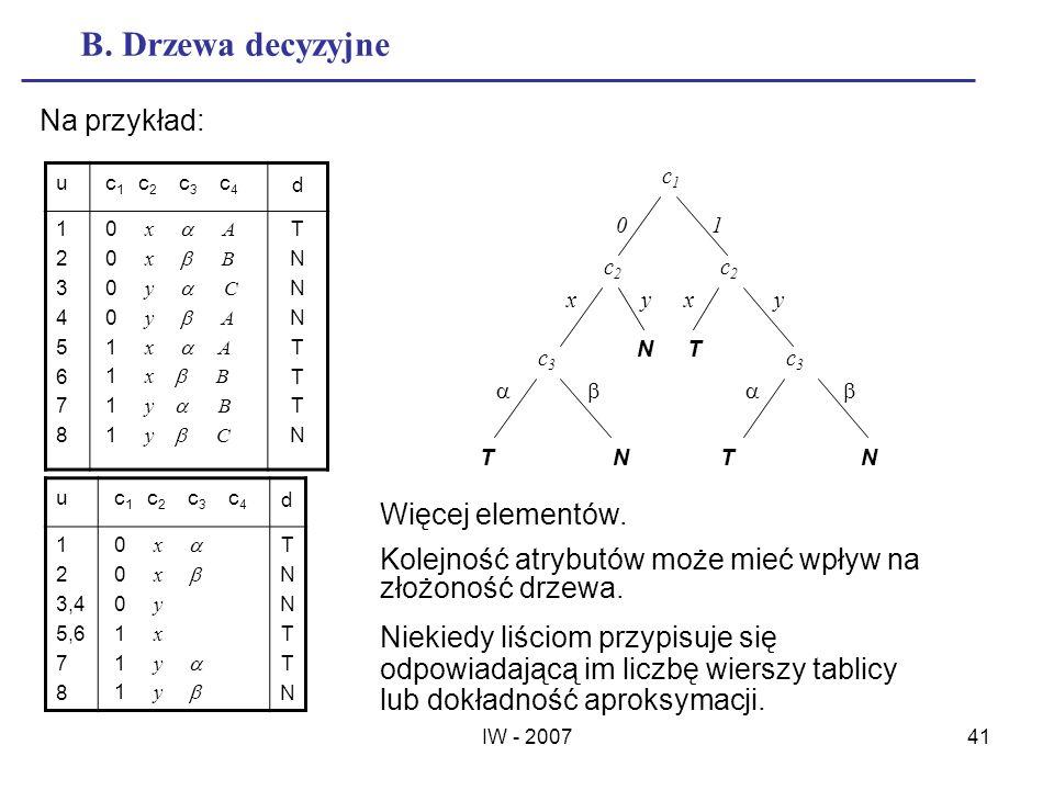 B. Drzewa decyzyjne Na przykład: Więcej elementów.