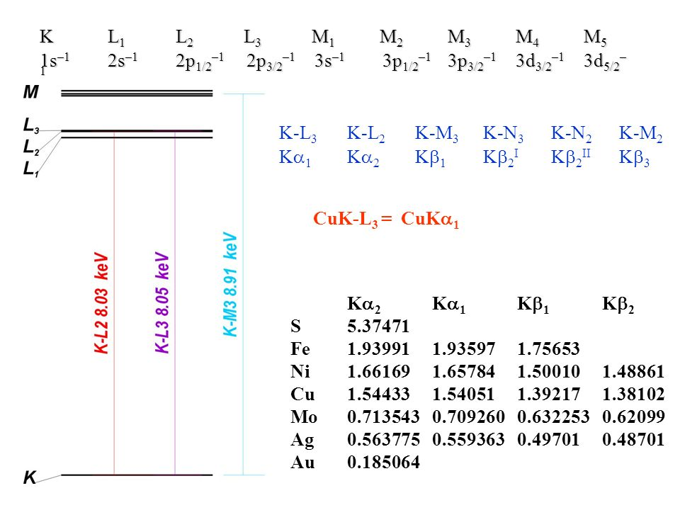 K L1 L2 L3 M1 M2 M3 M4 M5 1s–1 2s–1 2p1/2–1 2p3/2–1 3s–1 3p1/2–1 3p3/2–1 3d3/2–1 3d5/2–1. K-L3 K-L2 K-M3 K-N3 K-N2 K-M2.