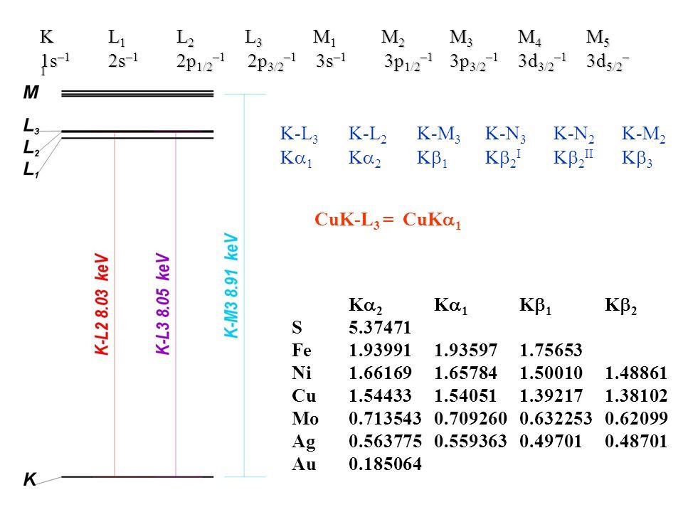 K L1 L2 L3 M1 M2 M3 M4 M51s–1 2s–1 2p1/2–1 2p3/2–1 3s–1 3p1/2–1 3p3/2–1 3d3/2–1 3d5/2–1. K-L3 K-L2 K-M3 K-N3 K-N2 K-M2.