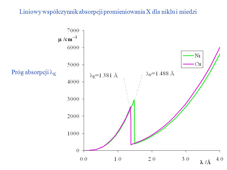 Liniowy współczynnik absorpcji promieniowania X dla niklu i miedzi