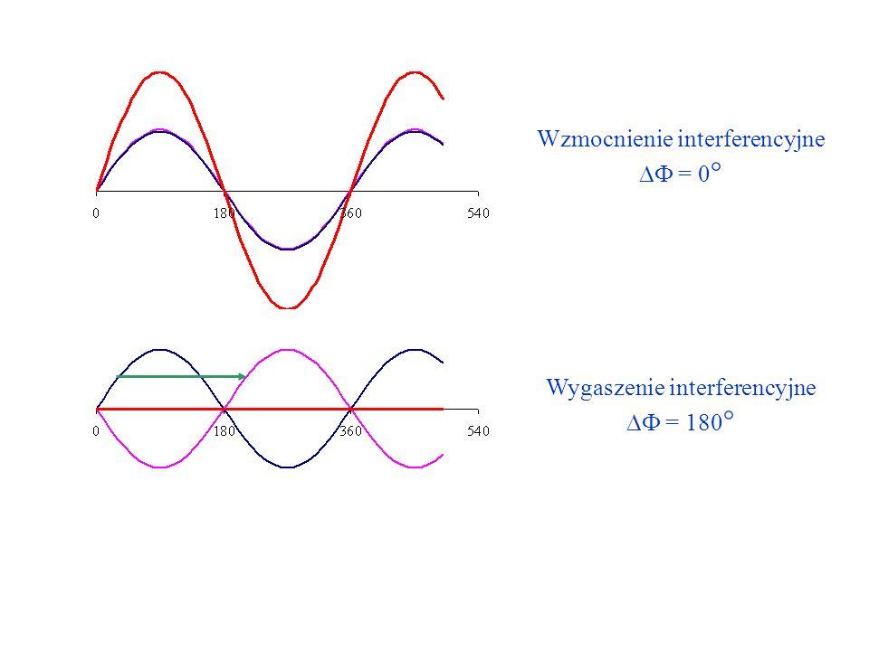 Wzmocnienie interferencyjne DF = 0°