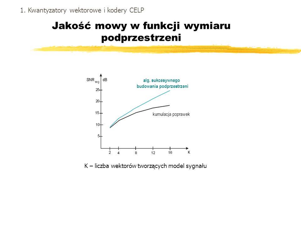 Jakość mowy w funkcji wymiaru podprzestrzeni