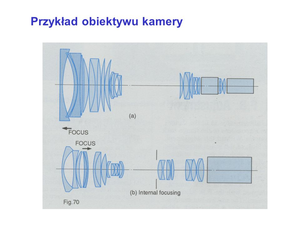 Przykład obiektywu kamery