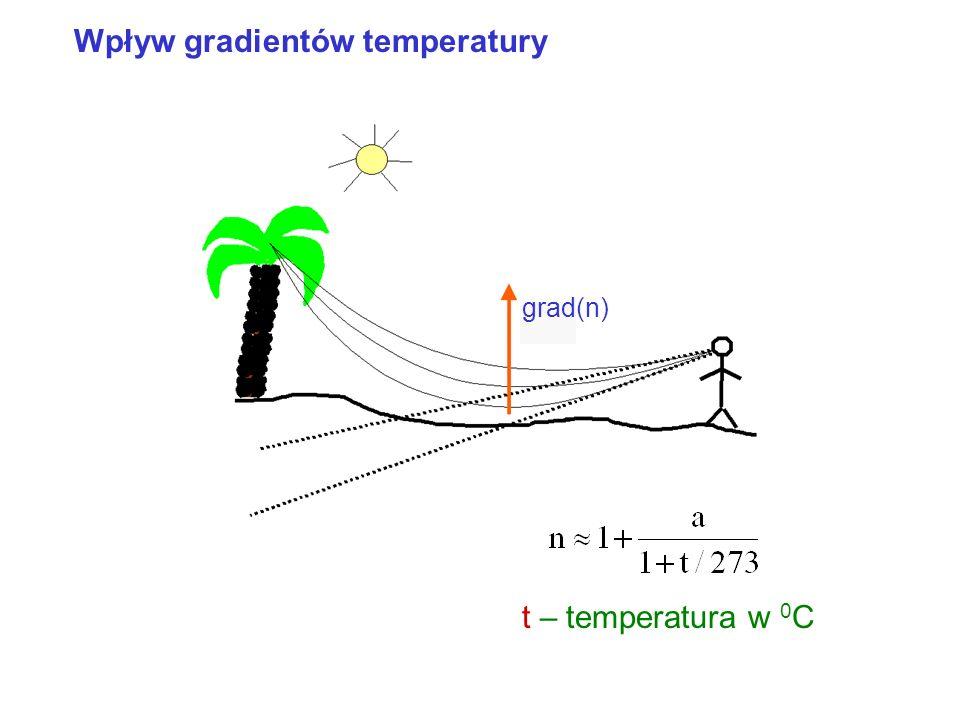 Wpływ gradientów temperatury