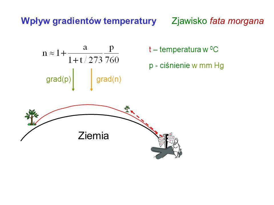 Ziemia Zjawisko fata morgana Wpływ gradientów temperatury