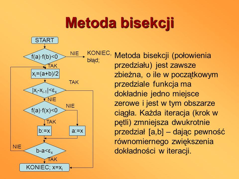 Metoda bisekcji START. f(a)∙f(b)<0. xi=(a+b)/2. |xi-xi-1|<εx. NIE. KONIEC, błąd; TAK. f(a)∙f(x)<0.