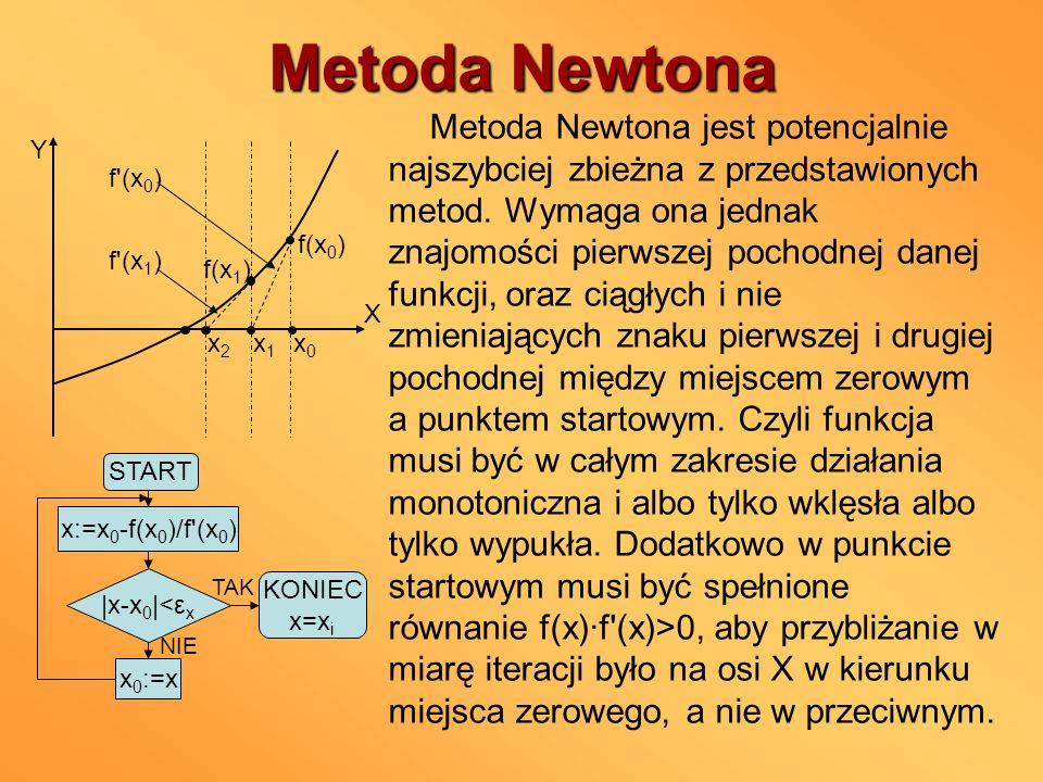 Metoda Newtona