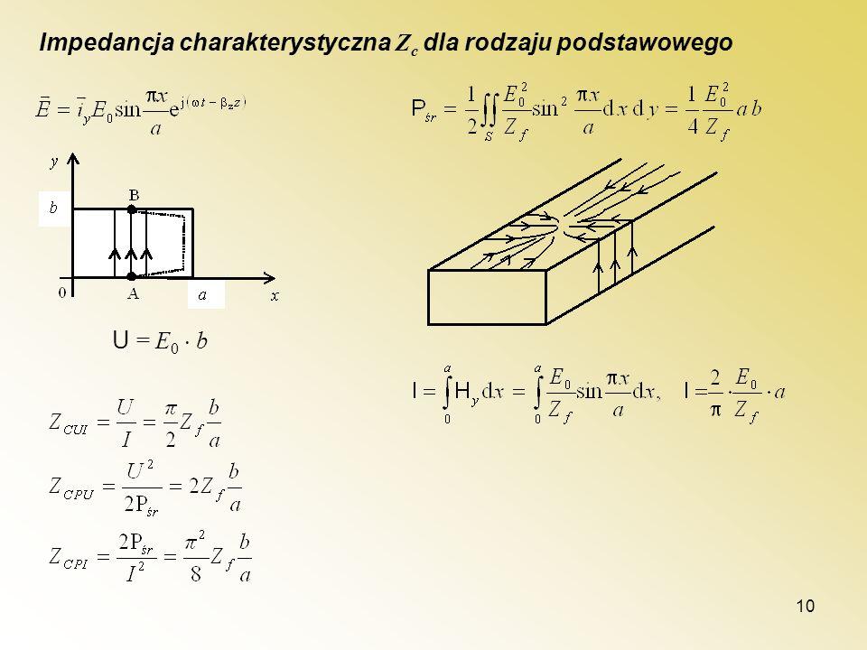Impedancja charakterystyczna Zc dla rodzaju podstawowego