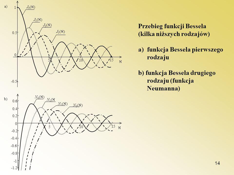 Przebieg funkcji Bessela (kilka niższych rodzajów)