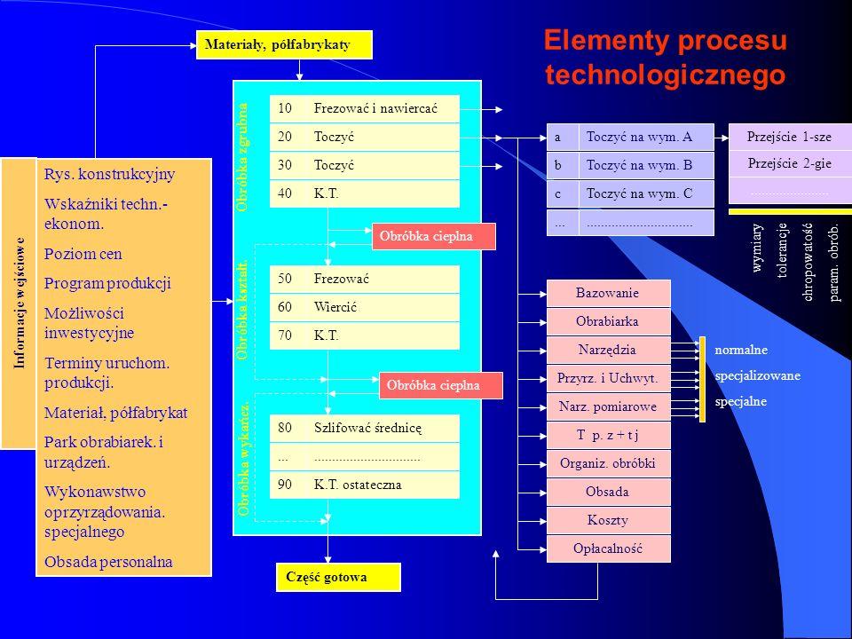 Elementy procesu technologicznego