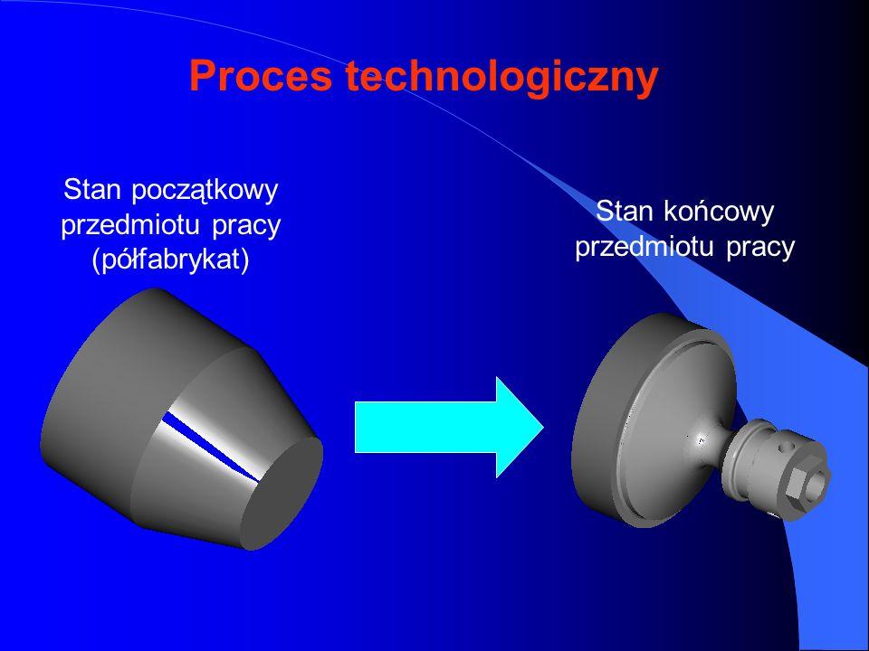 Proces technologiczny