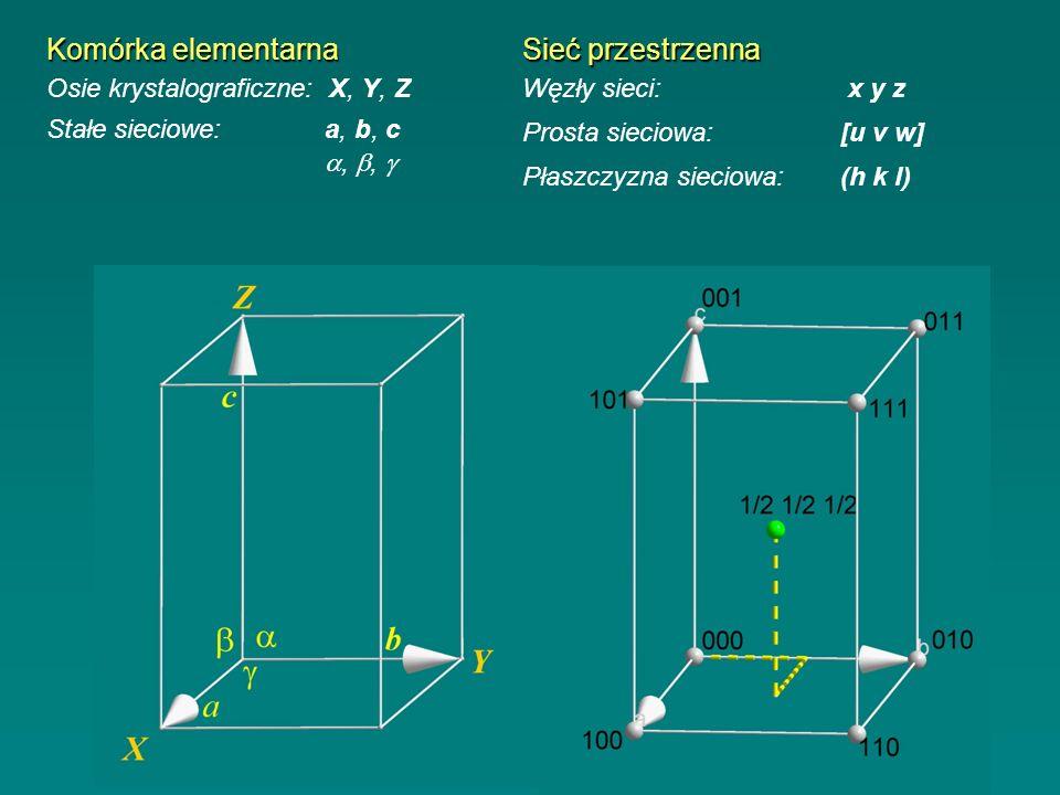 Komórka elementarna Sieć przestrzenna Osie krystalograficzne: X, Y, Z