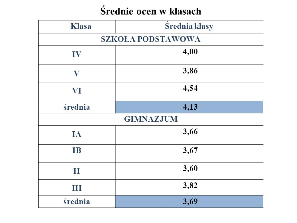 Średnie ocen w klasach Klasa Średnia klasy SZKOŁA PODSTAWOWA IV 4,00 V