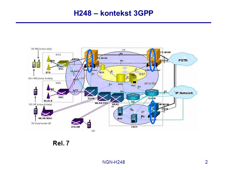 H248 – kontekst 3GPP Rel. 7 NGN-H248