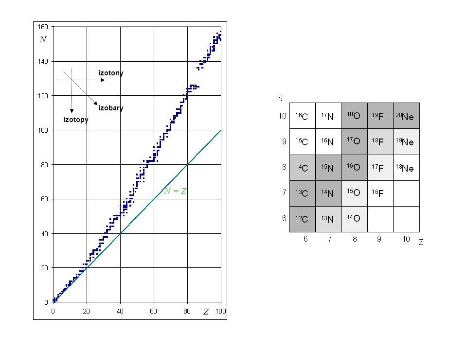N izotony izobary izotopy N = Z Z