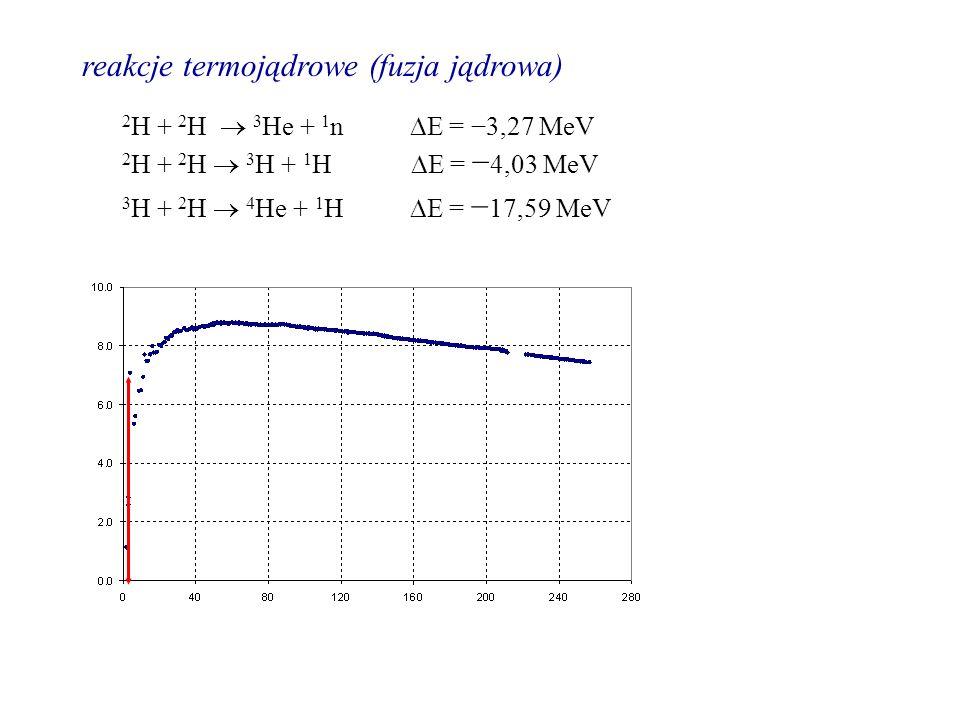 reakcje termojądrowe (fuzja jądrowa)